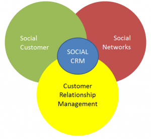 small business crm software